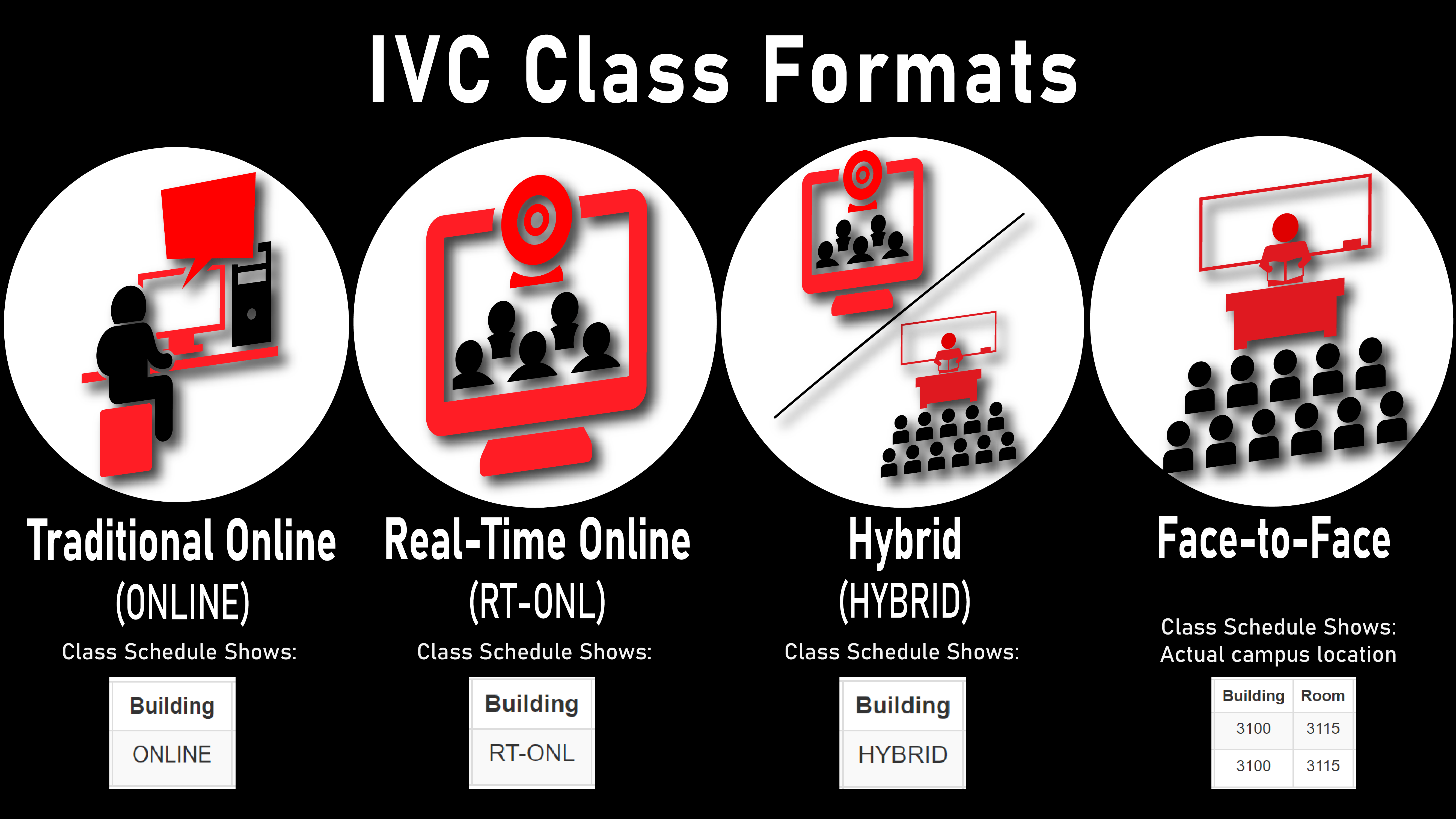 IVC Class Formats Information